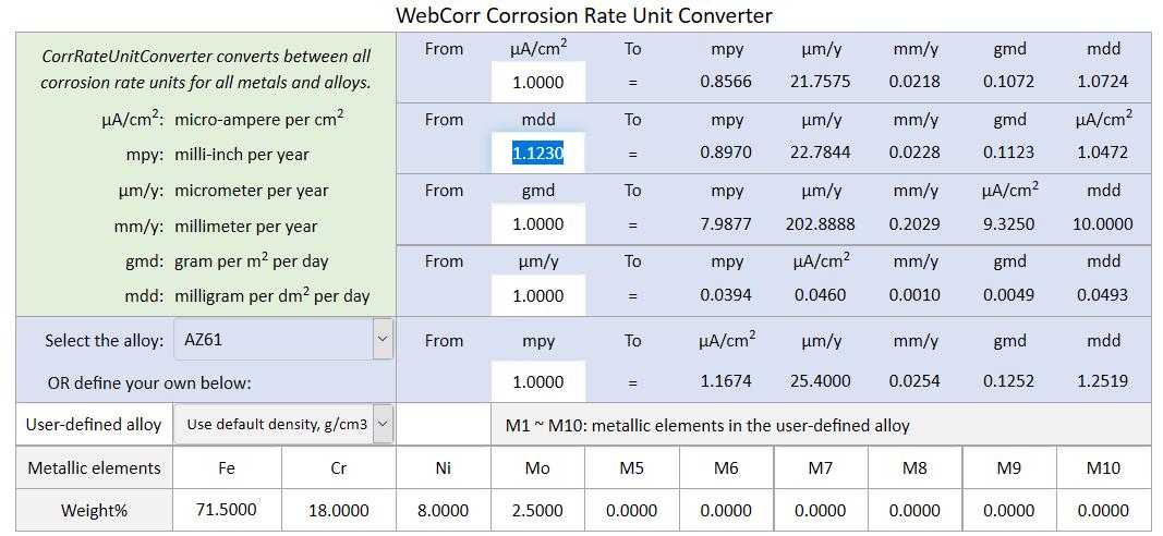 Corrosion Rate Units Converter Conversion Between All Corrosion Rate Units For All Metals And Alloys