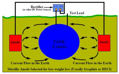 Impressed Current Cathodic Protection System Design