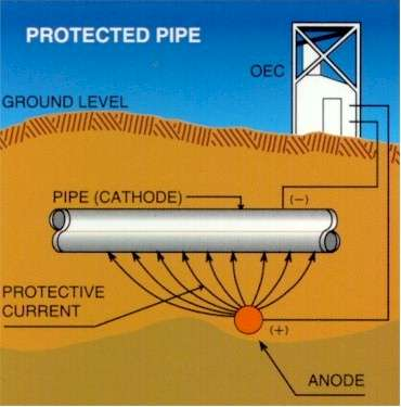 Corrosion Consulting Services On Cathodic Protection And