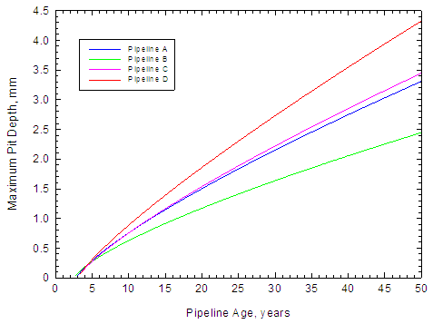 prediction of maximum pit depth of buried pipeline