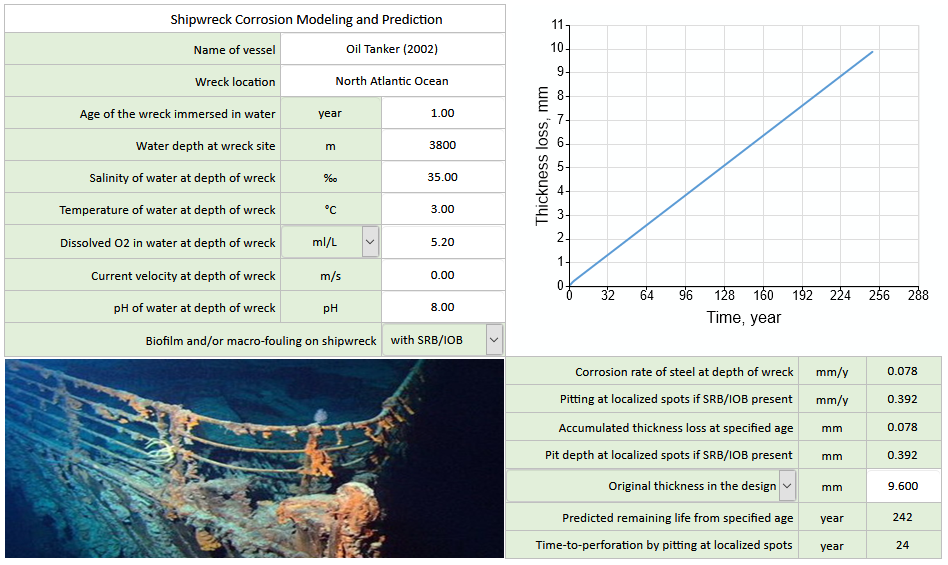 shipwreck corrosion prediction and shipwreck corrosion modeling